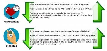 Resultados parciais do Projeto HealthRise no Brasil