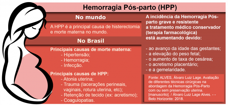 Hemorragia Pós-parto